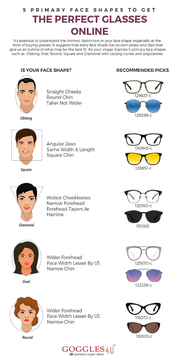5 Primary Face Shapes To Get The Perfect Glasses Online